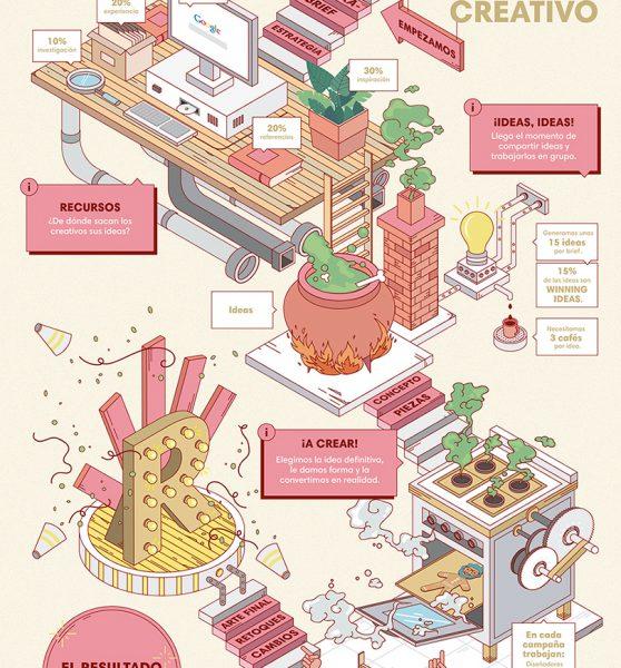El proceso creativo en Manifiesto